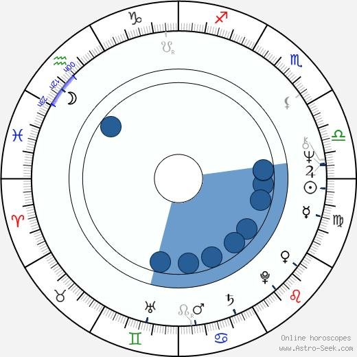Jana Knitlová wikipedia, horoscope, astrology, instagram