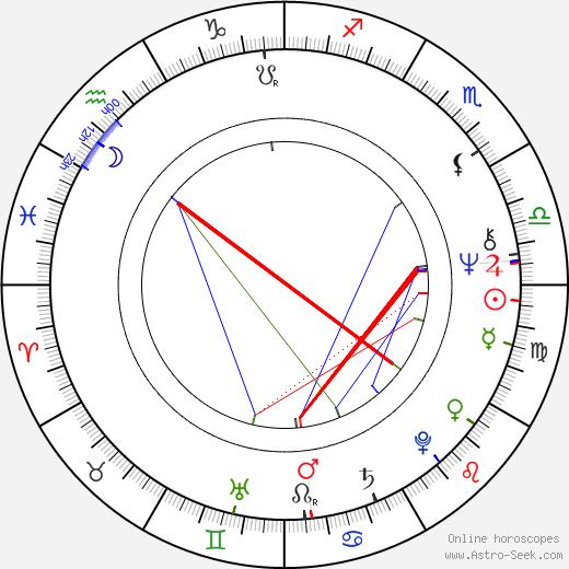 Jana Knitlová birth chart, Jana Knitlová astro natal horoscope, astrology