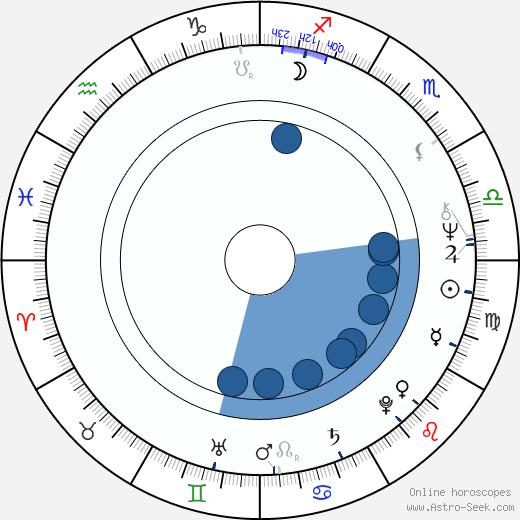 Jerzy Zelnik wikipedia, horoscope, astrology, instagram