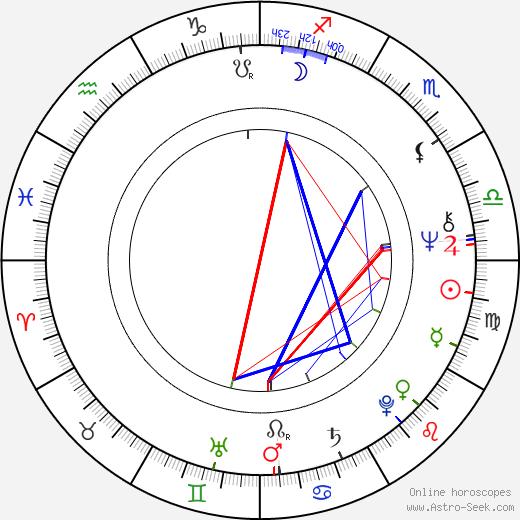 Jerzy Zelnik birth chart, Jerzy Zelnik astro natal horoscope, astrology
