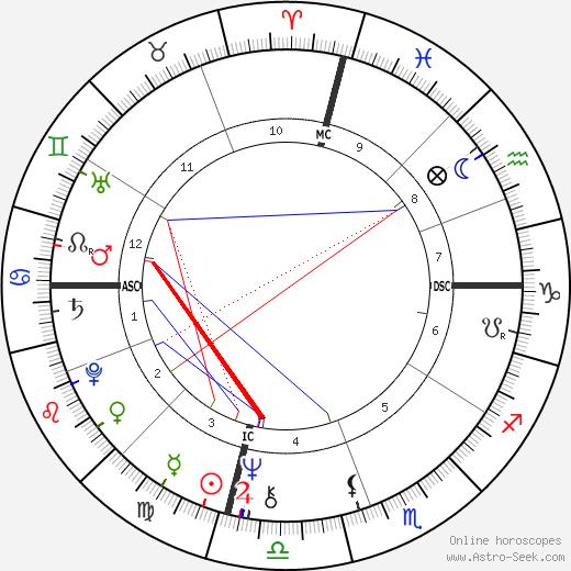 Джесси Норман Jessye Norman день рождения гороскоп, Jessye Norman Натальная карта онлайн