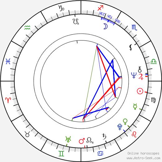 Jiří F. Svoboda astro natal birth chart, Jiří F. Svoboda horoscope, astrology