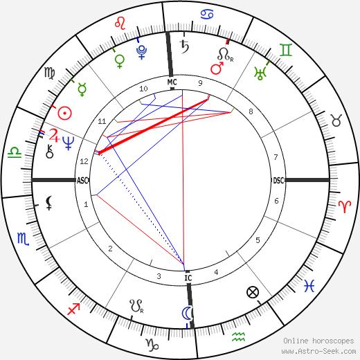 Johanna Fiedler astro natal birth chart, Johanna Fiedler horoscope, astrology