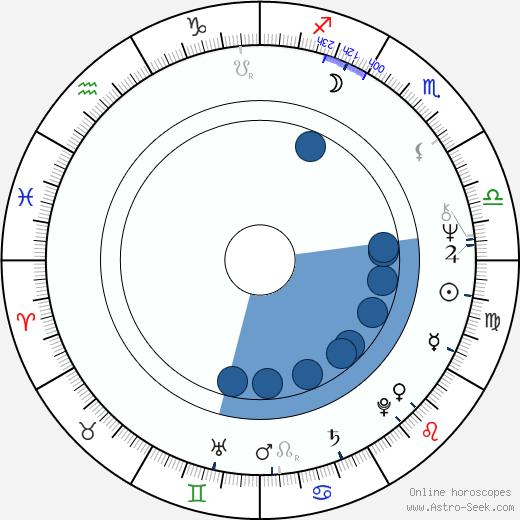 Johanna Tesařová wikipedia, horoscope, astrology, instagram