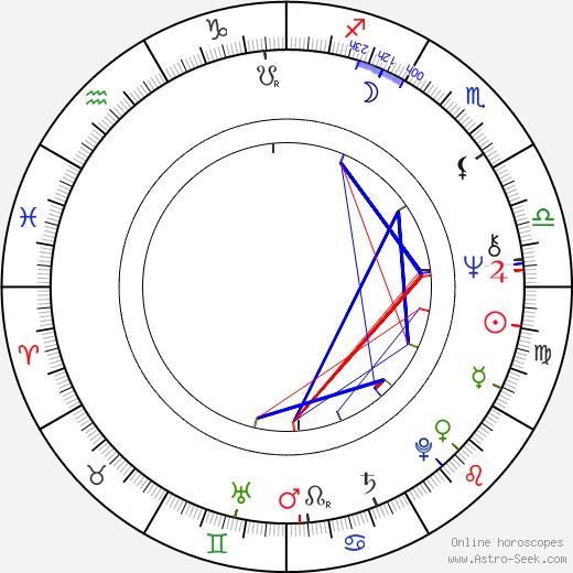 Johanna Tesařová astro natal birth chart, Johanna Tesařová horoscope, astrology