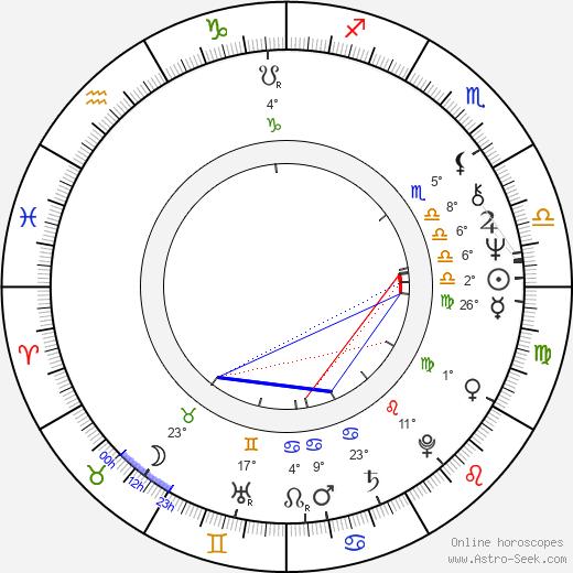 Jorma Aarroskari birth chart, biography, wikipedia 2019, 2020