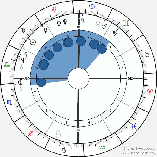 José Feliciano wikipedia, horoscope, astrology, instagram