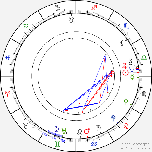 Joseph J. Ross birth chart, Joseph J. Ross astro natal horoscope, astrology