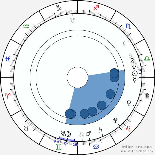 Juha Häkkänen wikipedia, horoscope, astrology, instagram