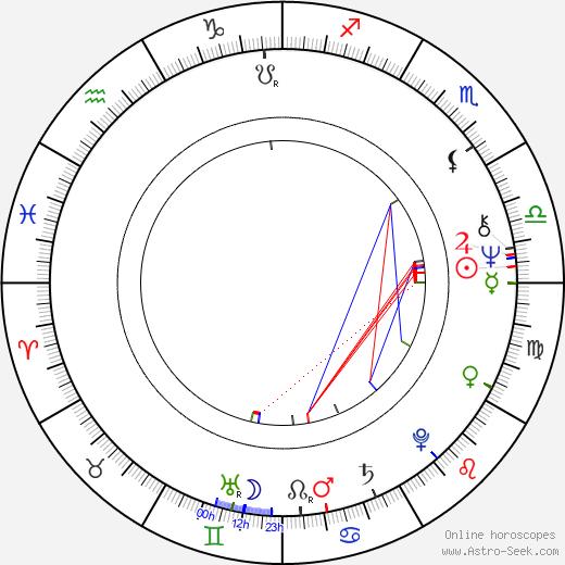 Juha Häkkänen astro natal birth chart, Juha Häkkänen horoscope, astrology