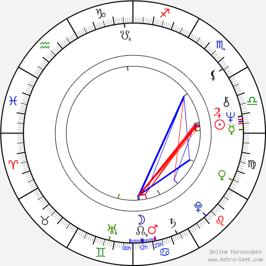 Kaj Wallin birth chart, Kaj Wallin astro natal horoscope, astrology