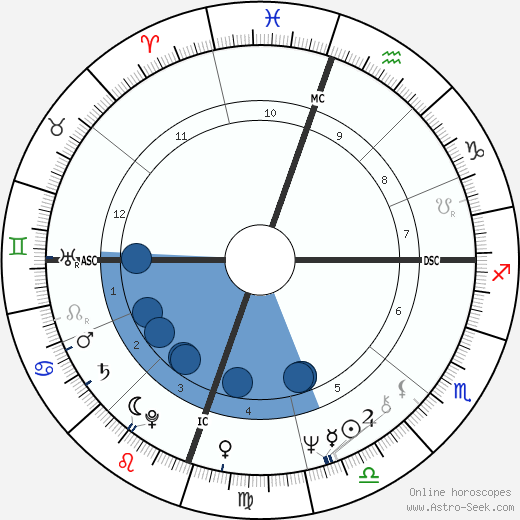 Kerry Robertson wikipedia, horoscope, astrology, instagram