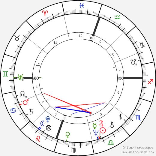 Kerry Robertson день рождения гороскоп, Kerry Robertson Натальная карта онлайн