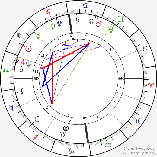 Les Harvey день рождения гороскоп, Les Harvey Натальная карта онлайн