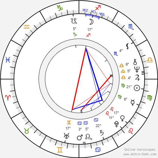 Libuša Trutzová birth chart, biography, wikipedia 2019, 2020