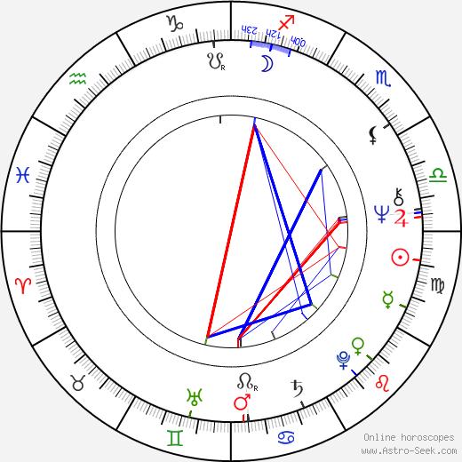 Libuša Trutzová astro natal birth chart, Libuša Trutzová horoscope, astrology