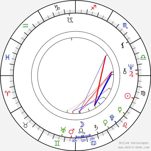 Luděk Nešleha birth chart, Luděk Nešleha astro natal horoscope, astrology