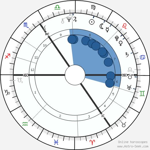 Marie-Pierre Delbecque wikipedia, horoscope, astrology, instagram