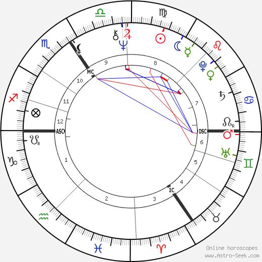 Marie-Pierre Delbecque tema natale, oroscopo, Marie-Pierre Delbecque oroscopi gratuiti, astrologia