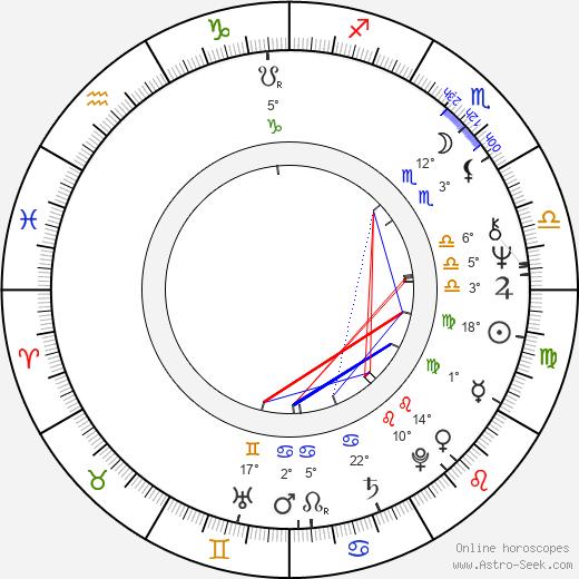 Matti Karhu birth chart, biography, wikipedia 2020, 2021