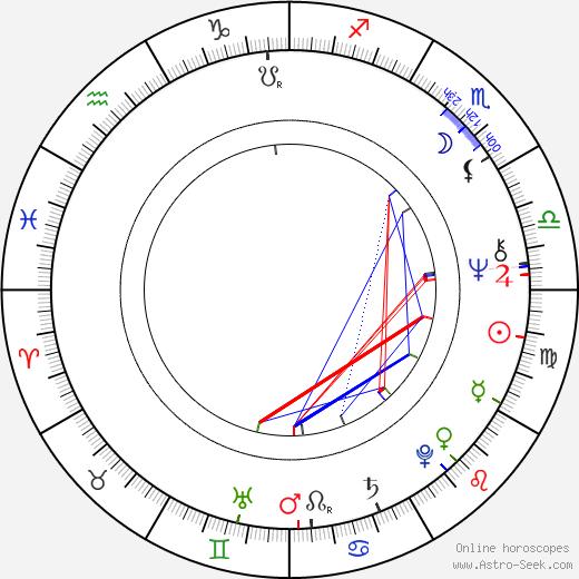 Matti Karhu birth chart, Matti Karhu astro natal horoscope, astrology