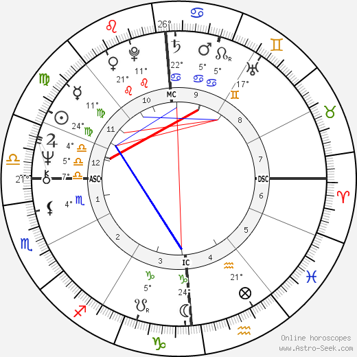Maurizio Vitale birth chart, biography, wikipedia 2018, 2019