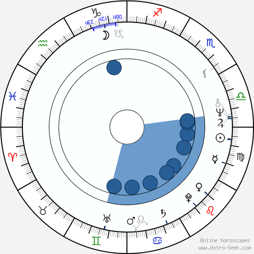 Ondřej Suchý wikipedia, horoscope, astrology, instagram