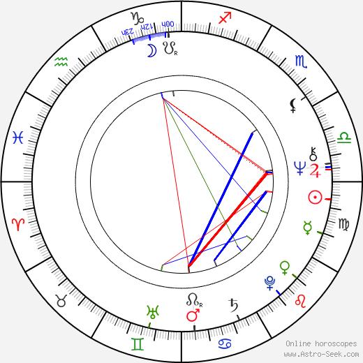 Ondřej Suchý astro natal birth chart, Ondřej Suchý horoscope, astrology