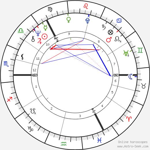 Onnie McIntyre день рождения гороскоп, Onnie McIntyre Натальная карта онлайн