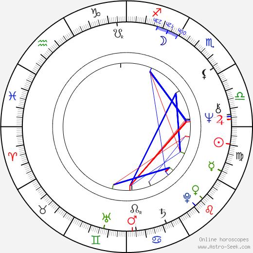 Otto Retzer birth chart, Otto Retzer astro natal horoscope, astrology