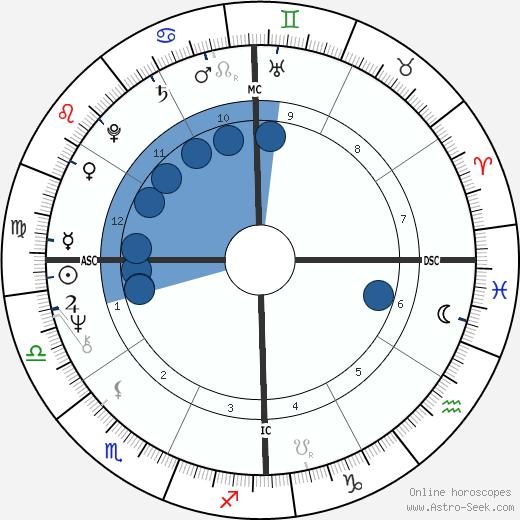 P. C. Farias wikipedia, horoscope, astrology, instagram