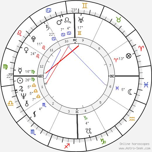 P. C. Farias birth chart, biography, wikipedia 2018, 2019