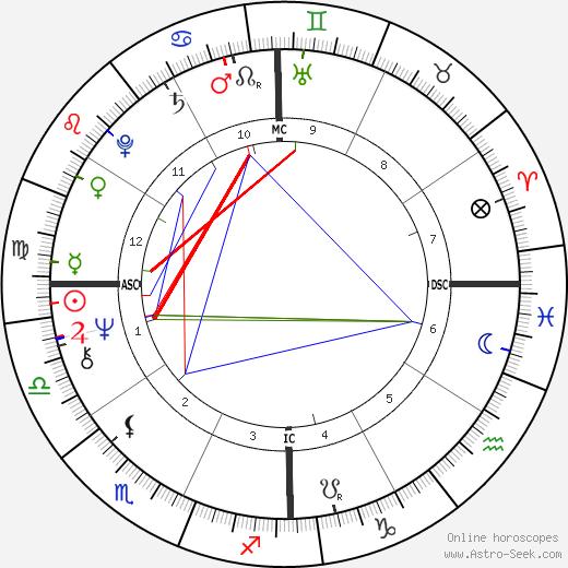 P. C. Farias astro natal birth chart, P. C. Farias horoscope, astrology