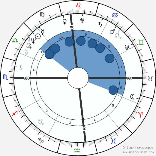 Paul Petersen wikipedia, horoscope, astrology, instagram