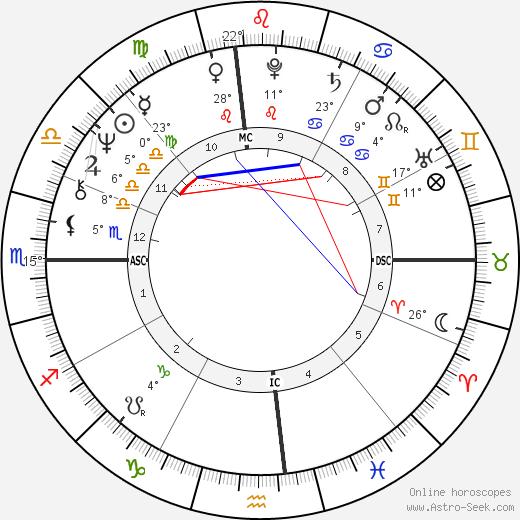 Paul Petersen birth chart, biography, wikipedia 2020, 2021