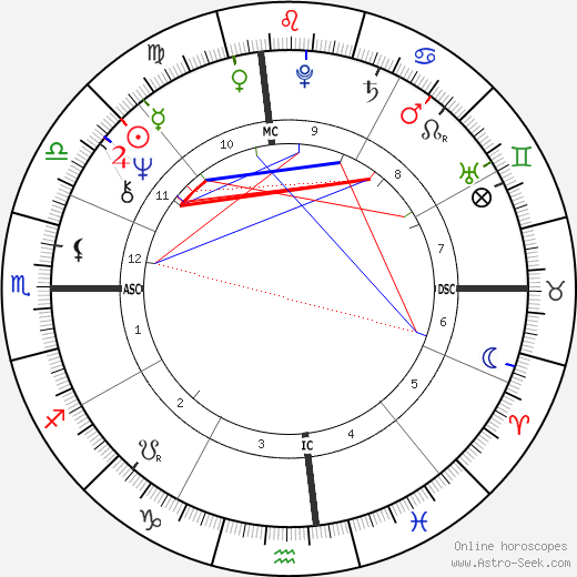 Paul Petersen birth chart, Paul Petersen astro natal horoscope, astrology