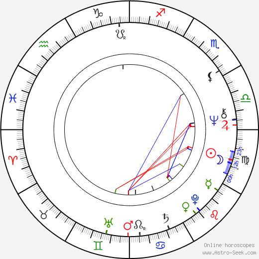 Petr Novák astro natal birth chart, Petr Novák horoscope, astrology