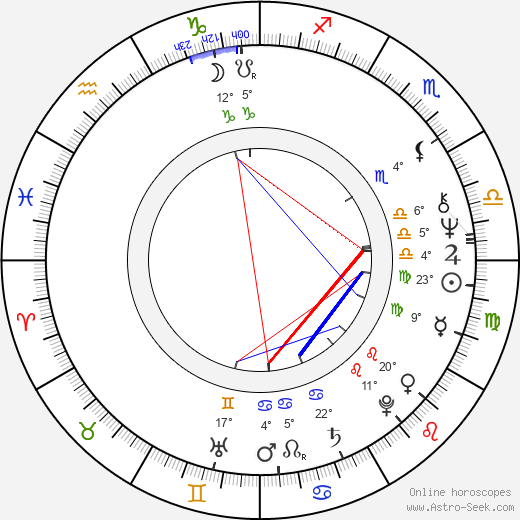Petra Frey birth chart, biography, wikipedia 2017, 2018