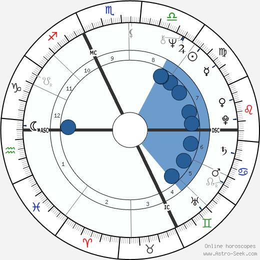 Phil Jackson wikipedia, horoscope, astrology, instagram