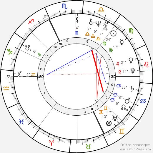 Phil Jackson tema natale, biography, Biografia da Wikipedia 2019, 2020