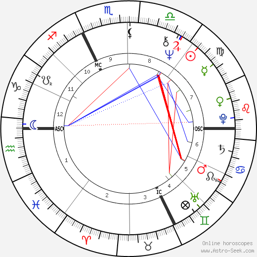 Phil Jackson tema natale, oroscopo, Phil Jackson oroscopi gratuiti, astrologia