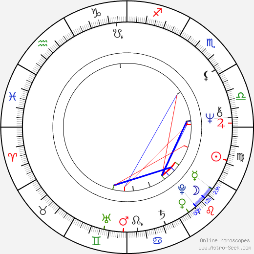 Philippe Rousselot astro natal birth chart, Philippe Rousselot horoscope, astrology