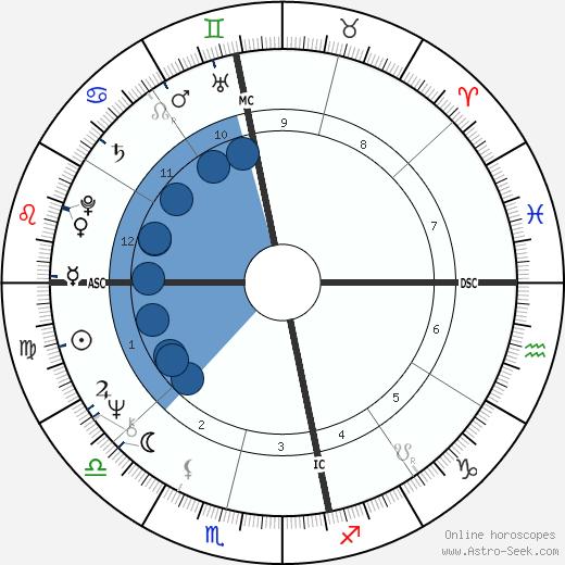 Pieter-Dirk Uys wikipedia, horoscope, astrology, instagram