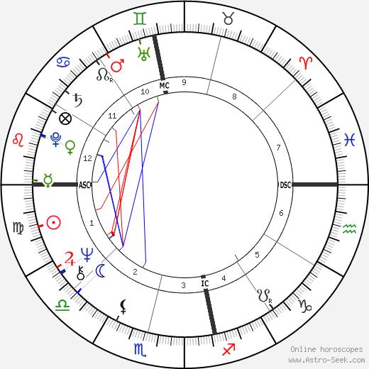 Pieter-Dirk Uys день рождения гороскоп, Pieter-Dirk Uys Натальная карта онлайн