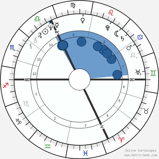Ralph Siegel wikipedia, horoscope, astrology, instagram