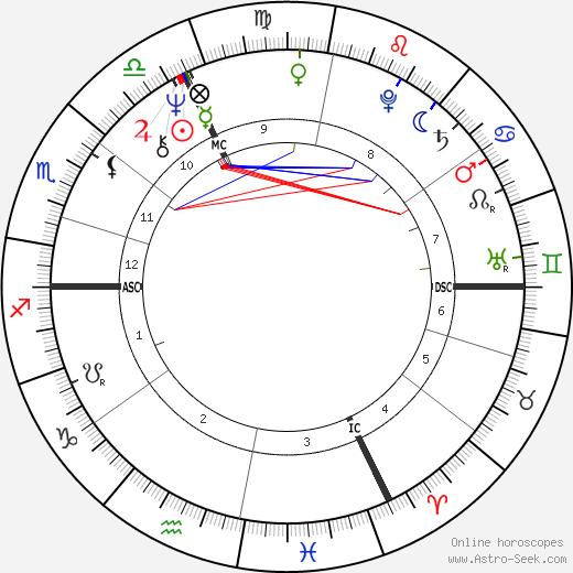 Ralph Siegel tema natale, oroscopo, Ralph Siegel oroscopi gratuiti, astrologia