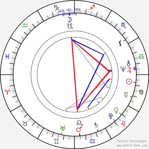 Рон Шелтон Ron Shelton день рождения гороскоп, Ron Shelton Натальная карта онлайн