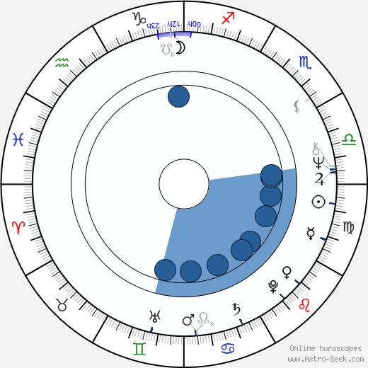 Roy Brocksmith wikipedia, horoscope, astrology, instagram