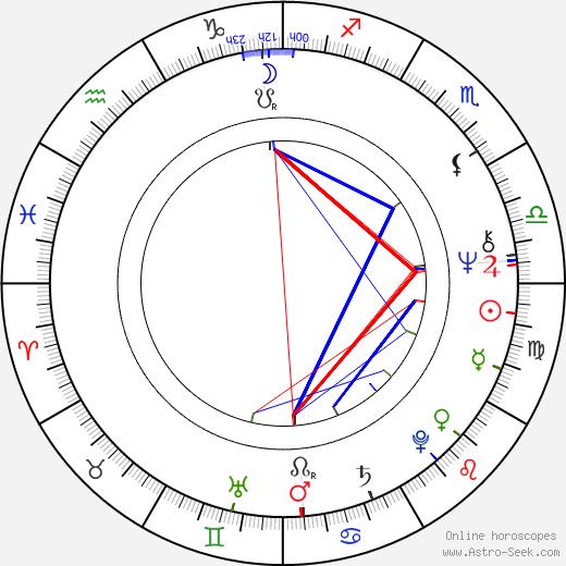 Roy Brocksmith birth chart, Roy Brocksmith astro natal horoscope, astrology
