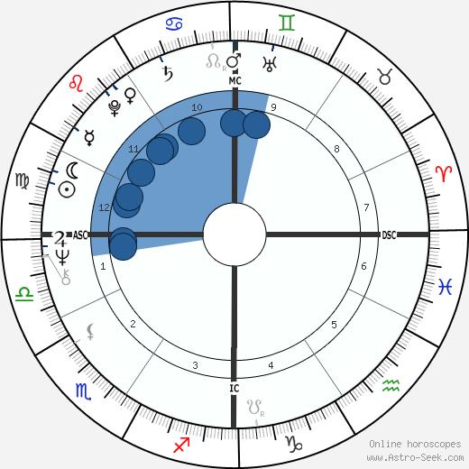 Severino Antinori wikipedia, horoscope, astrology, instagram